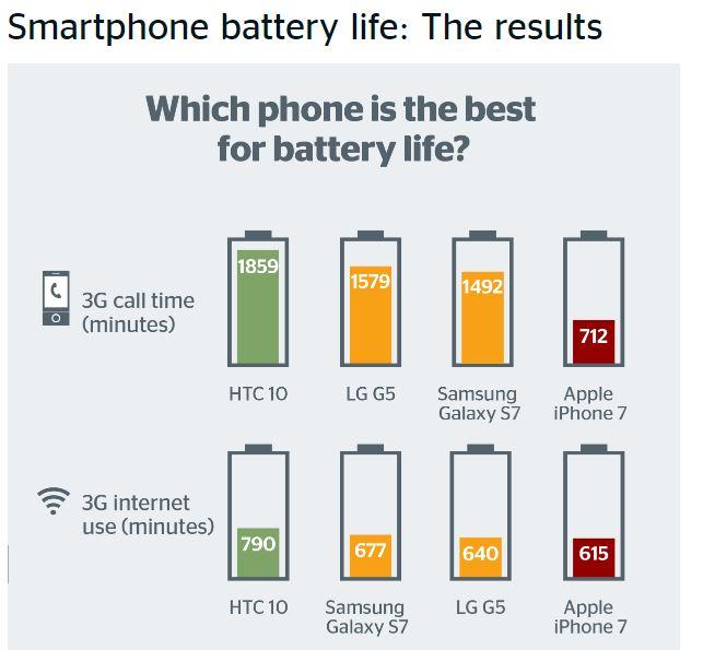 batteria-iphone-7